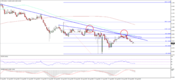 Ethereum Price Technical Analysis – No Relief For Buyers
