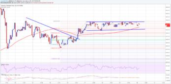 Bitcoin Price Analysis: BTC/USD Crucial Resistance at $1070