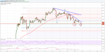 Bitcoin Price Forecast: BTC/USD Defies Gravity, Moves Down
