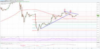 Bitcoin Price Forecast: Can BTC/USD Rebound?