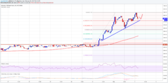 Bitcoin Price Analysis: BTC/CNY Remains Buy Dips