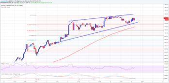 Bitcoin Price Analysis: BTC/CNY Upside Intact