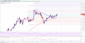 BTC/USD Sighting Further Gains