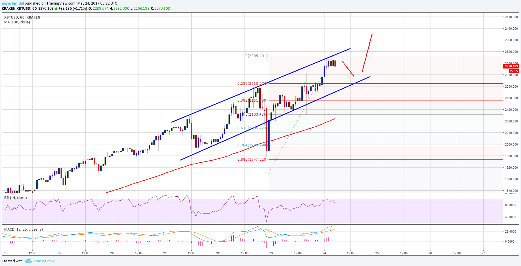 Bitcoin Value Chart >> Bitcoin Price Forecast: BTC/USD Set To Break $2500